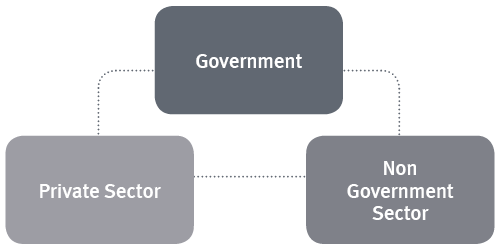 Diagram with three boxes representing the Government, Private Sector and Non Government Sectors connected to eachother by a line of dots to each box